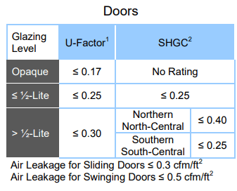 Energy Star Ratings for Doors